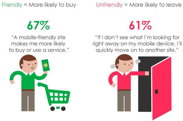 Comportamiento usuarios tienda online responsive